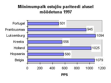 Mis on keskmine liikme suurus 12 aasta jooksul Liikme suurendamise vorm