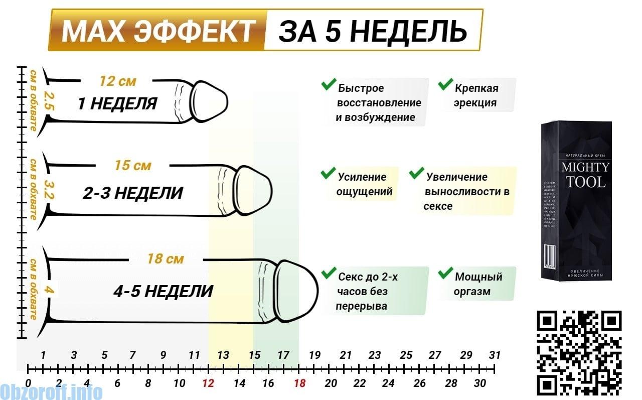 Liikme suurus erektsiooni ajal Sex peenise suurused
