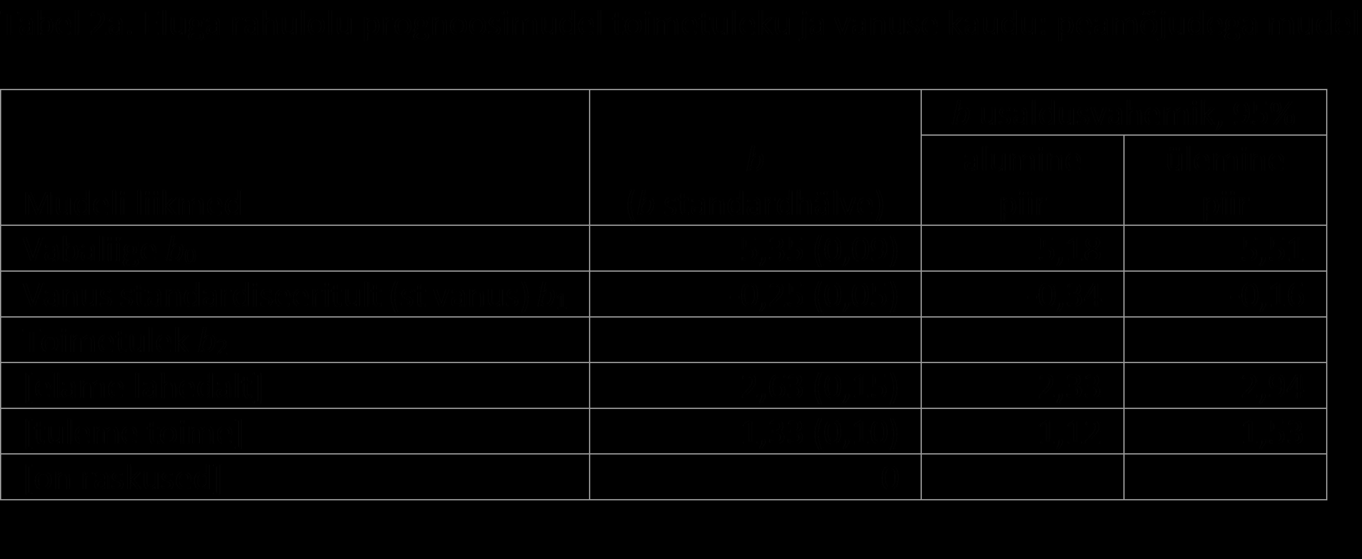 Liikme suurus varieerub vanusest 15 cm liige paksus normaalselt